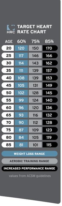 TRUE Fitness Heart Rate Training Chart
